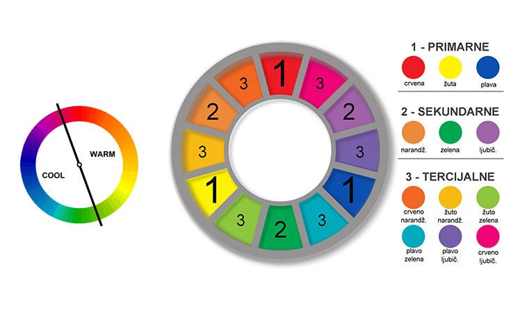 Kratka pravila o koordinaciji boja
